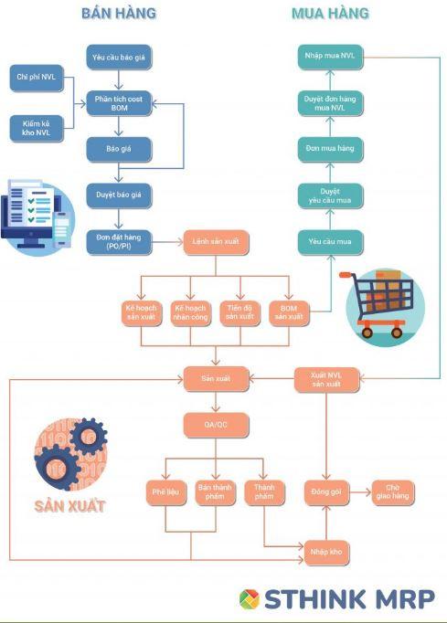 Phần mềm quản lý sản xuất – SThink MRP